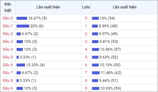 Bảng thống kê đầu số về nhiều XSBL trong 30 ngày