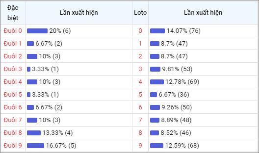 Bảng thống kê đuôisố về nhiều XSQNM trong 30 ngày