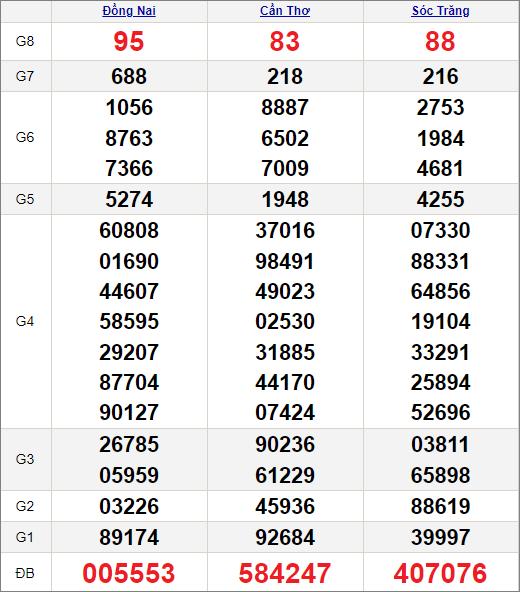 Kết quảxổ số miền Nam ngày 28/4/2021