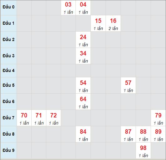 Soi cầu bạch thủ Sóc Trăng ngày 5/5/2021