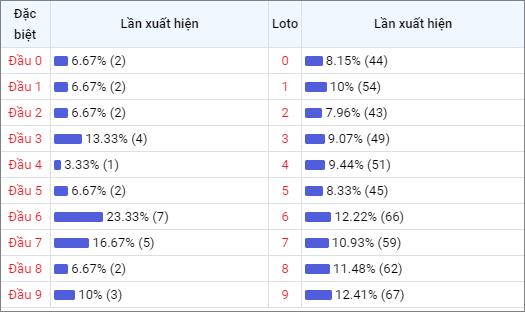 Bảng thống kê đầu số về nhiều XSVT trong 30 ngày