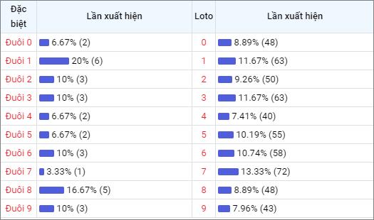 Bảng thống kê đuôisố về nhiều XSVT trong 30 ngày
