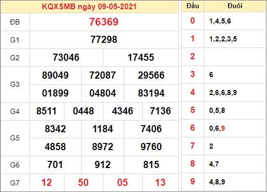 Kết quả xổ số miền Bắc ngày 9/5/2021