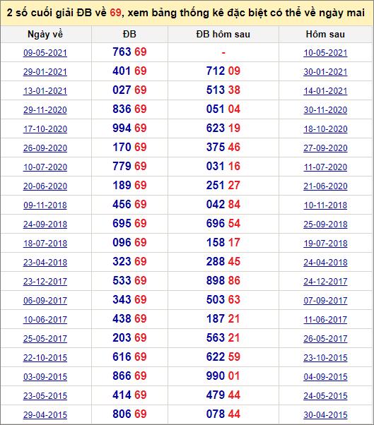 Đề về 69 ngày mai đánh con gì? Xem những ngày đề về 69