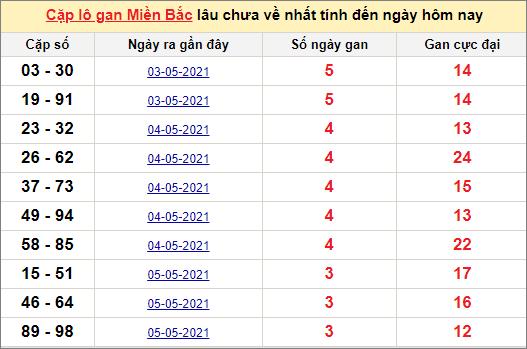 Các cặp lô gan miền Bắc lâu chưa về ngày 10/5/2021