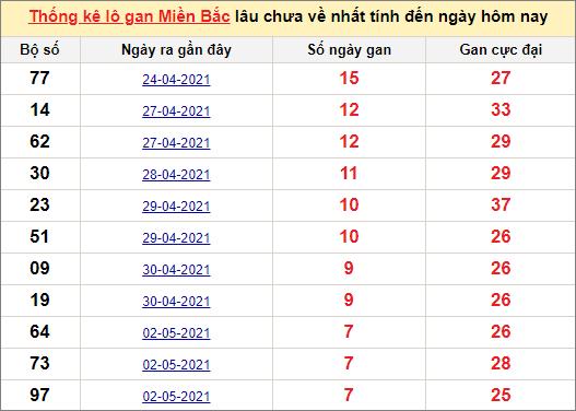 Thống kê lô gan miền Bắc 10/5/2021