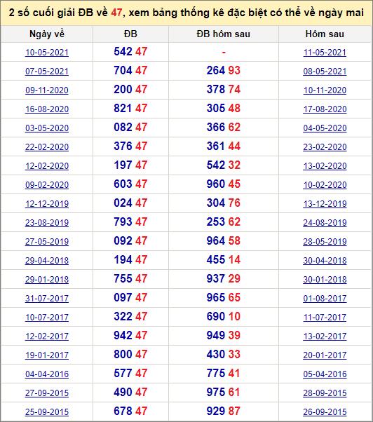 Đề về 47 ngày mai đánh con gì? Thống kê các ngày đề về 47