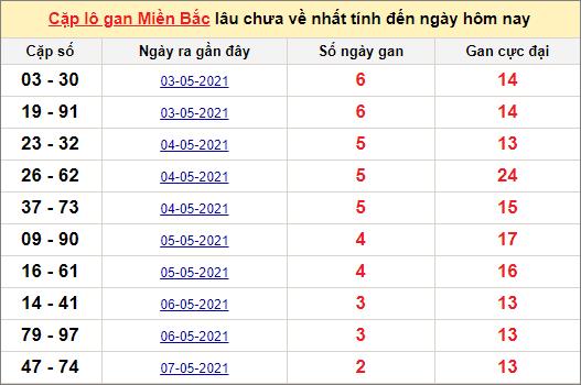 Thống kê lô gan miền Bắc 11/5/2021