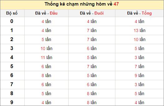 Chạm lô đề theo đề về 47 tính đến ngày 11/5/2021