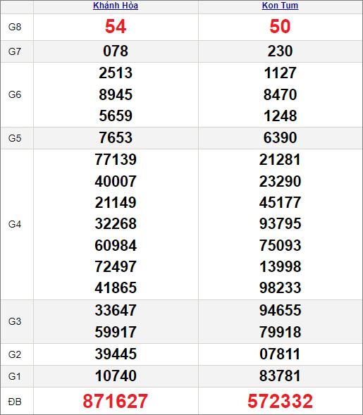 Kết quảxổ số miền Trung ngày 9/5/2021