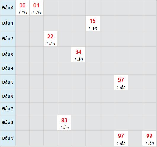 Cầu bạch thủ Kon Tum ngày 16/5/2021
