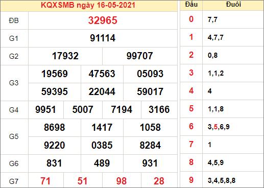 Kết quả xổ số miền Bắc ngày 16/5/2021