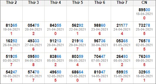 Kết quả giải đặc biệt miền bắc 30 ngày tính đến 17/5/2021