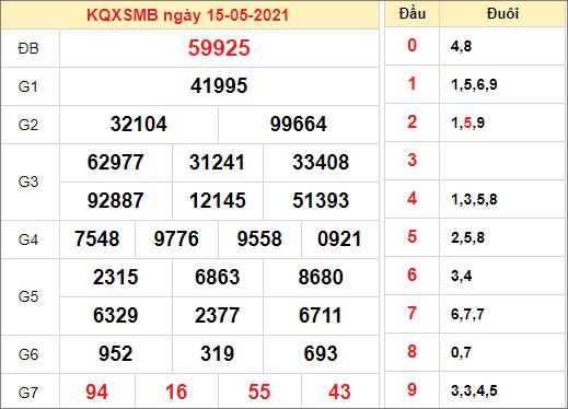 Kết quả xổ số miền Bắc ngày 15/5/2021