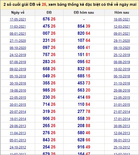 Đề về 26 ngày mai đánh con gì? Thống kê các ngày đề về 26