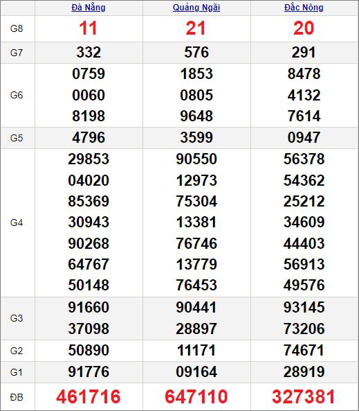 Kết quảxổ số miền Trung ngày 15/5/2021