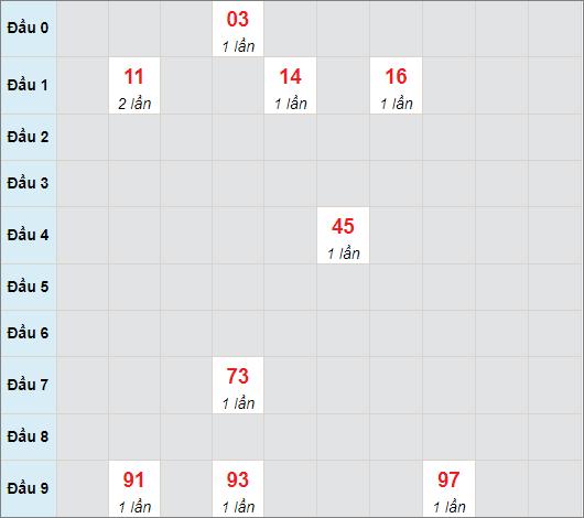 Cầu bạch thủ Quảng Ngãi ngày 22/5/2021
