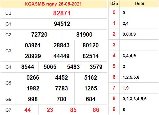 Kết quả xổ số miền Bắc ngày 25/5/2021