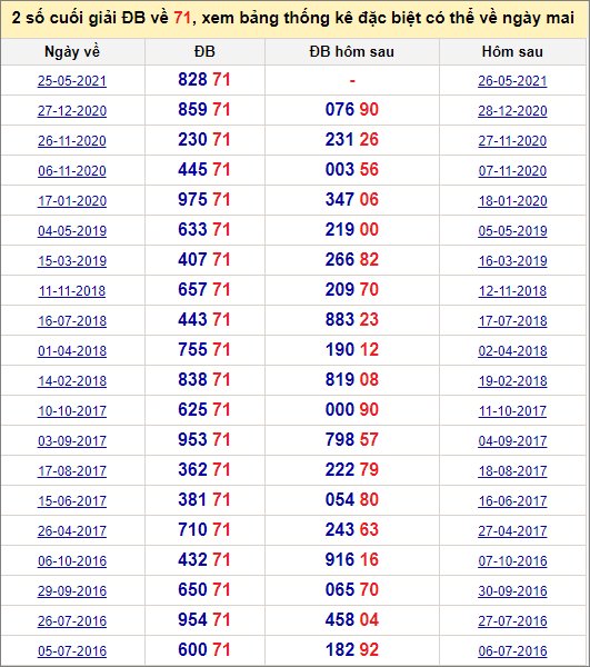 Đề về 71 ngày mai đánh con gì? Xem đề về 71 hôm sau ra con gì.