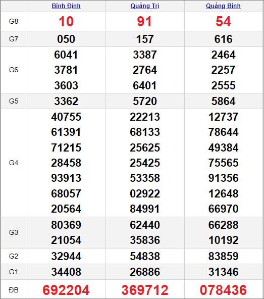 Kết quảxổ số miền Trung ngày 27/5/2021