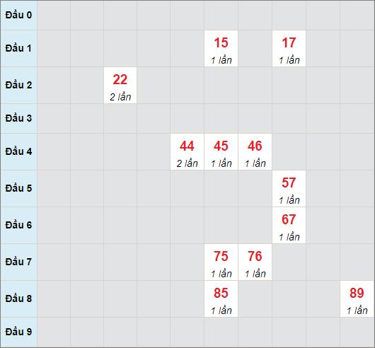 Cầu bạch thủ Quảng Bìnhngày 3/6/2021