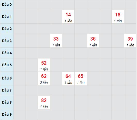 Cầu bạch thủ Quảng Trị ngày 3/6/2021