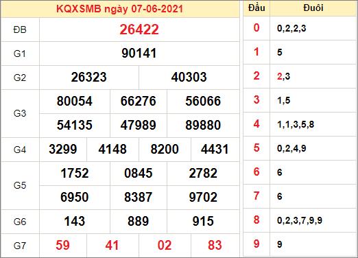 Kết quả xổ số miền Bắc ngày 7/6/2021
