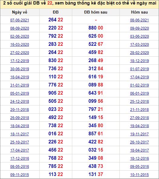 Đề về 22 ngày mai đánh con gì? Thống kê các ngày đề về 22