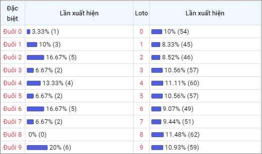 Bảng thống kê đuôisố về nhiều XSBDI trong 30 ngày