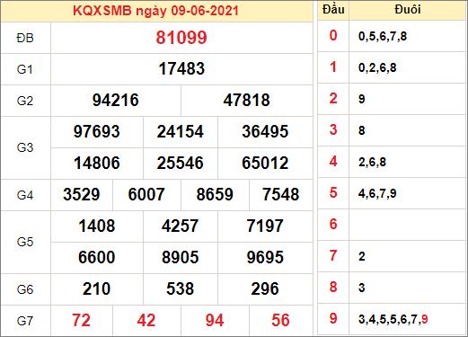 Kết quả xổ số miền Bắc ngày 9/6/2021
