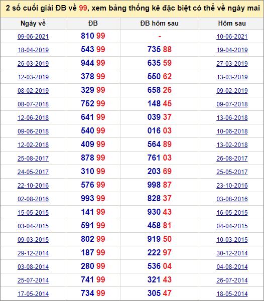 Đề về 99 ngày mai đánh con gì? Thống kê những ngày đề về 99
