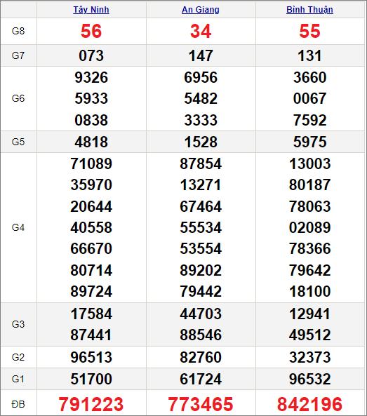 Kết quảxổ số miền Nam ngày 3/6/2021