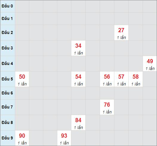 Soi cầu bạch thủ Tây Ninhngày 10/6/2021