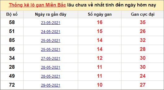 Thống kê lô gan miền Bắc 9/6/2021