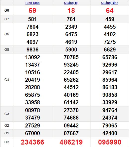 Kết quảxổ số miền Trung ngày 3/6/2021