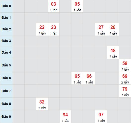 Cầu bạch thủ Quảng Bìnhngày 10/6/2021