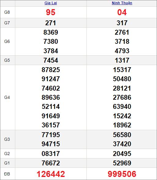 Kết quảxổ số miền Trung ngày 4/6/2021