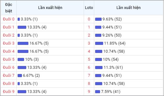 Bảng thống kê đuôisố về nhiều XSTV trong 30 ngày