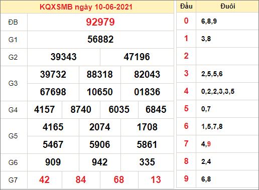 Kết quả xổ số miền Bắc ngày 10/6/2021