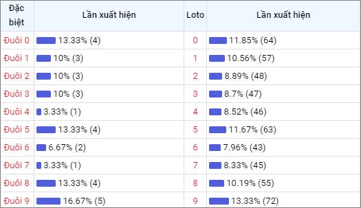 Bảng thống kê đuôisố về nhiều XSVL trong 30 ngày