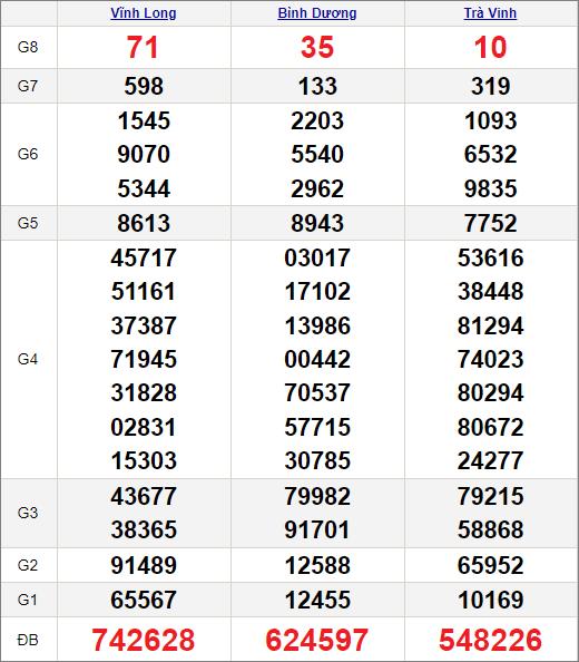 Kết quảxổ số miền Nam ngày 4/6/2021
