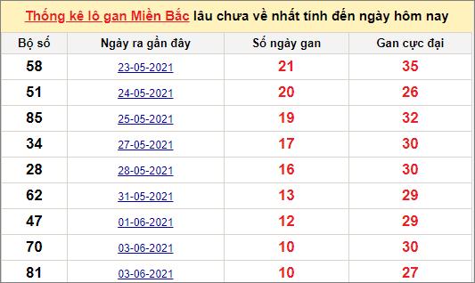 Thống kê lô gan miền Bắc 14/6/2021
