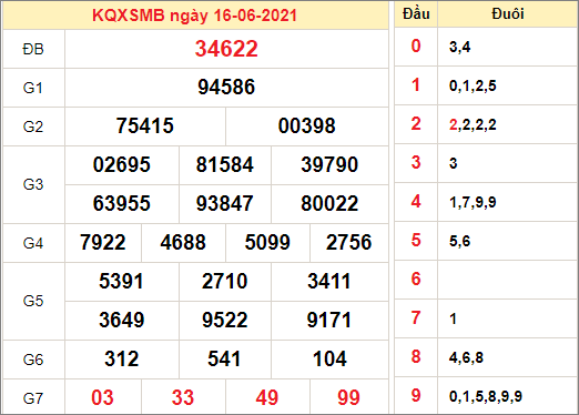 Kết quả xổ số miền Bắc ngày 16/6/2021