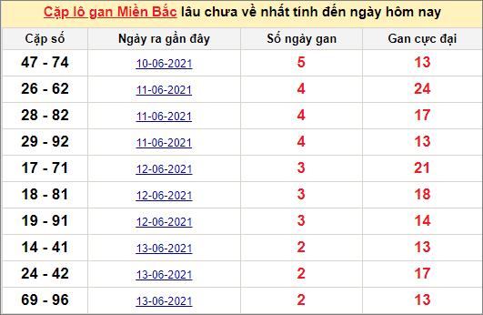Các cặp lô gan miền Bắc lâu chưa về ngày 17/6/2021