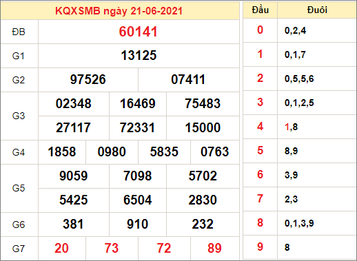 Kết quả xổ số miền Bắc ngày 21/6/2021