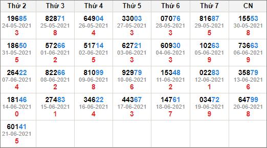 Kết quả giải đặc biệt miền bắc 30 ngày tính đến 22/6/2021