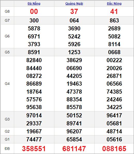 Kết quảxổ số miền Trung ngày 3/7/2021