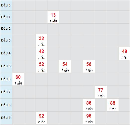 Cầu bạch thủ Quảng Ngãi ngày 10/7/2021