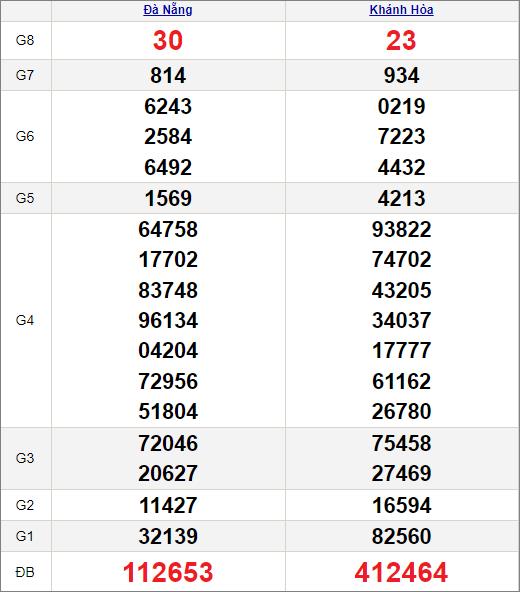 Kết quảxổ số miền Trung ngày 7/7/2021