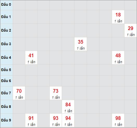 Cầu bạch thủ Đà Nẵngngày 14/7/2021